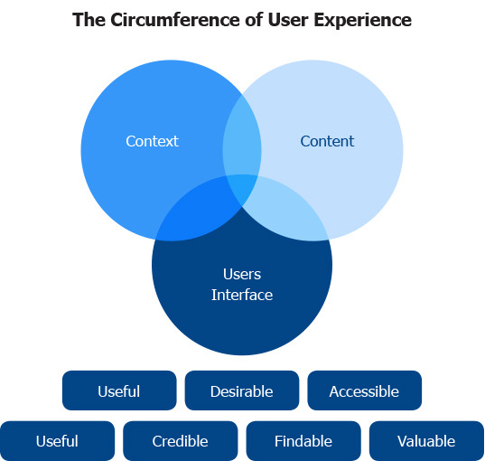 The Circumference of User Experience
